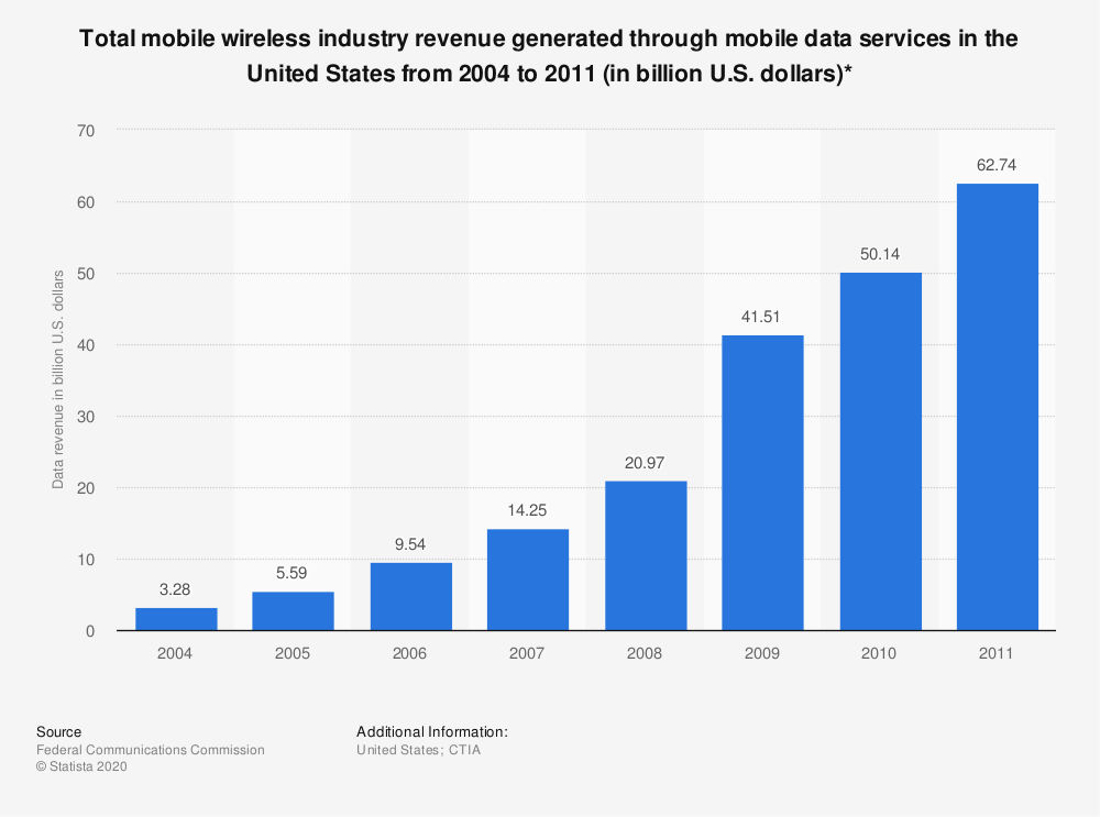 Statistic: Total mobile wireless industry revenue generated through mobile data services in the United States from 2004 to 2011 (in billion U.S. dollars)* | Statista
