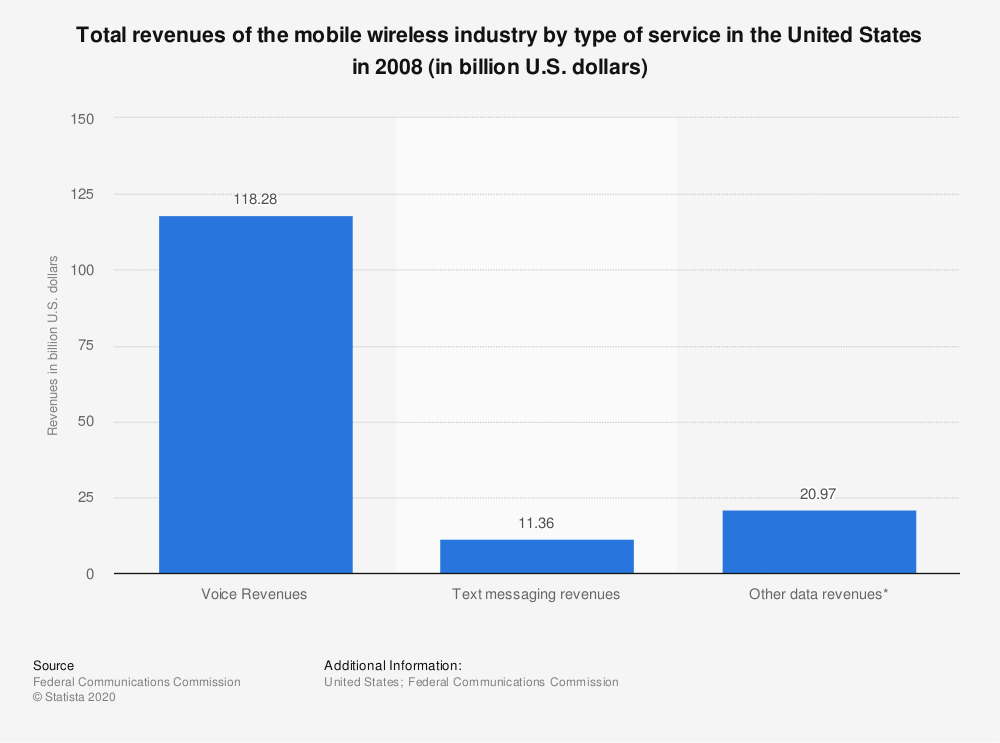 Statistic: Total revenues of the mobile wireless industry by type of service in the United States in 2008 (in billion U.S. dollars)   Statista