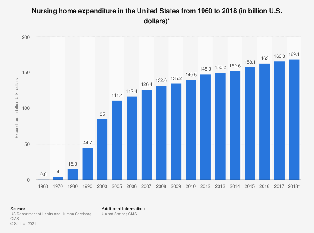 Statistic: Nursing home expenditure in the United States from 1960 to 2016 (in billion U.S. dollars)* | Statista
