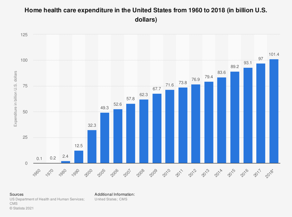 Statistic: Home health care expenditure in the United States from 1960 to 2017 (in billion U.S. dollars)* | Statista