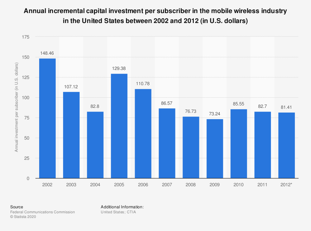 Statistic: Annual incremental capital investment per subscriber in the mobile wireless industry in the United States between 2002 and 2012 (in U.S. dollars) | Statista
