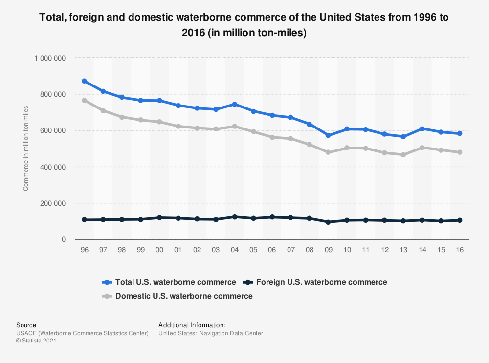 Statistic: Total, foreign and domestic waterborne commerce of the United States from 1996 to 2016 (in million ton-miles) | Statista