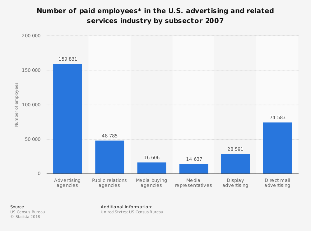 Statistic: Number of paid employees* in the U.S. advertising and related services industry by subsector 2007  | Statista