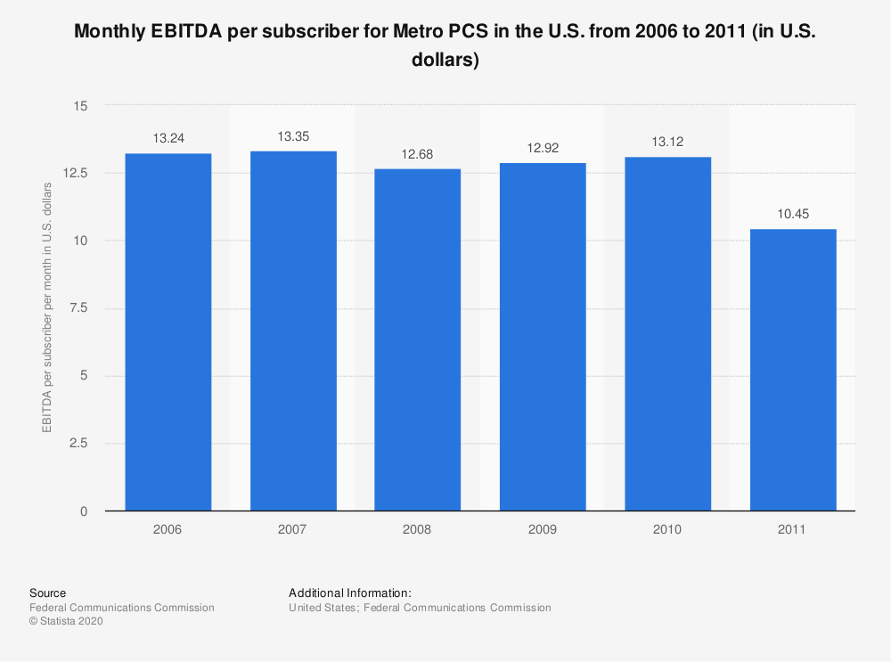 Statistic: Monthly EBITDA per subscriber for Metro PCS in the U.S. from 2006 to 2011 (in U.S. dollars) | Statista
