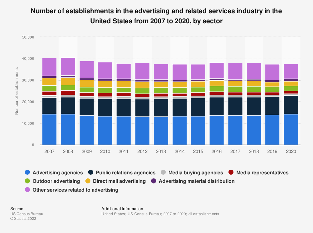 Statistic: Number of establishments in the advertising and related services industry in the United States from 2007 to 2018, by sector  | Statista
