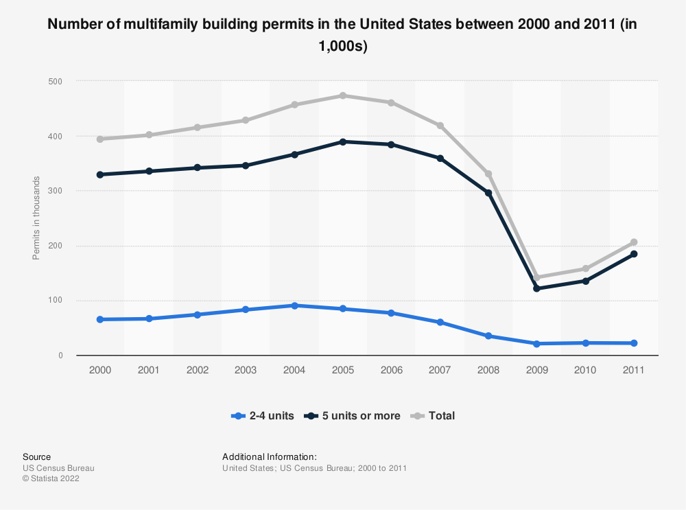 Statistic: Number of multifamily building permits in the United States between 2000 and 2011 (in 1,000s)   Statista