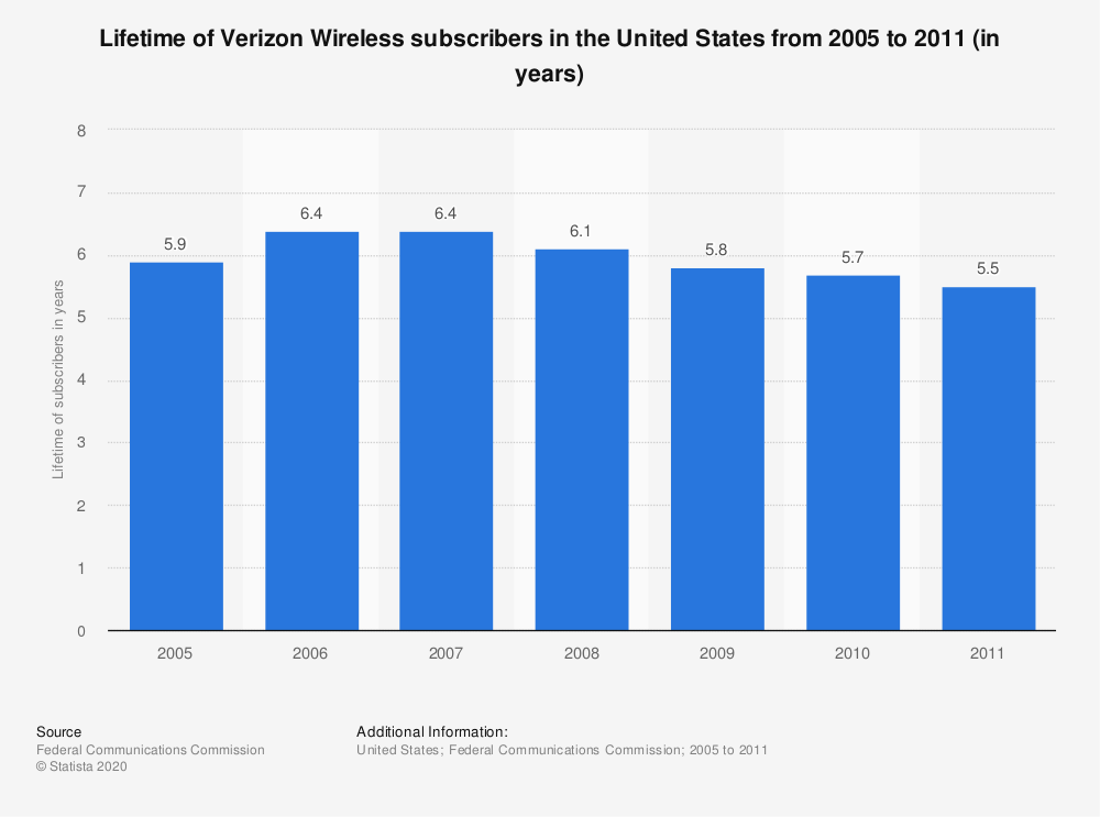 Statistic: Lifetime of Verizon Wireless subscribers in the United States from 2005 to 2011 (in years) | Statista