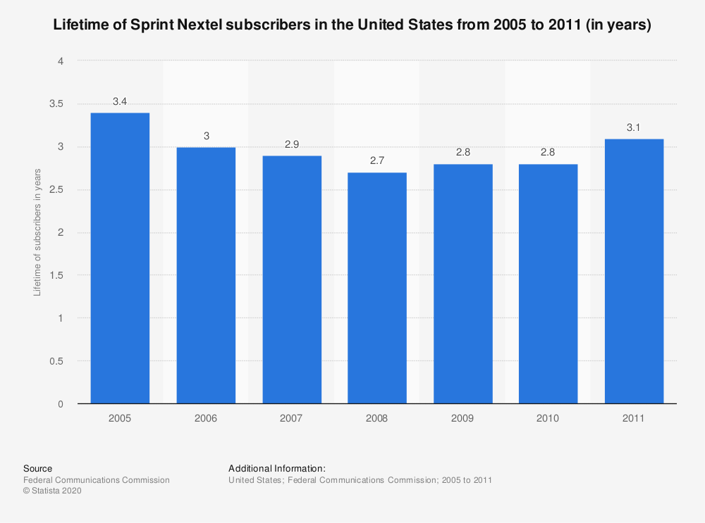 Statistic: Lifetime of Sprint Nextel subscribers in the United States from 2005 to 2011 (in years) | Statista