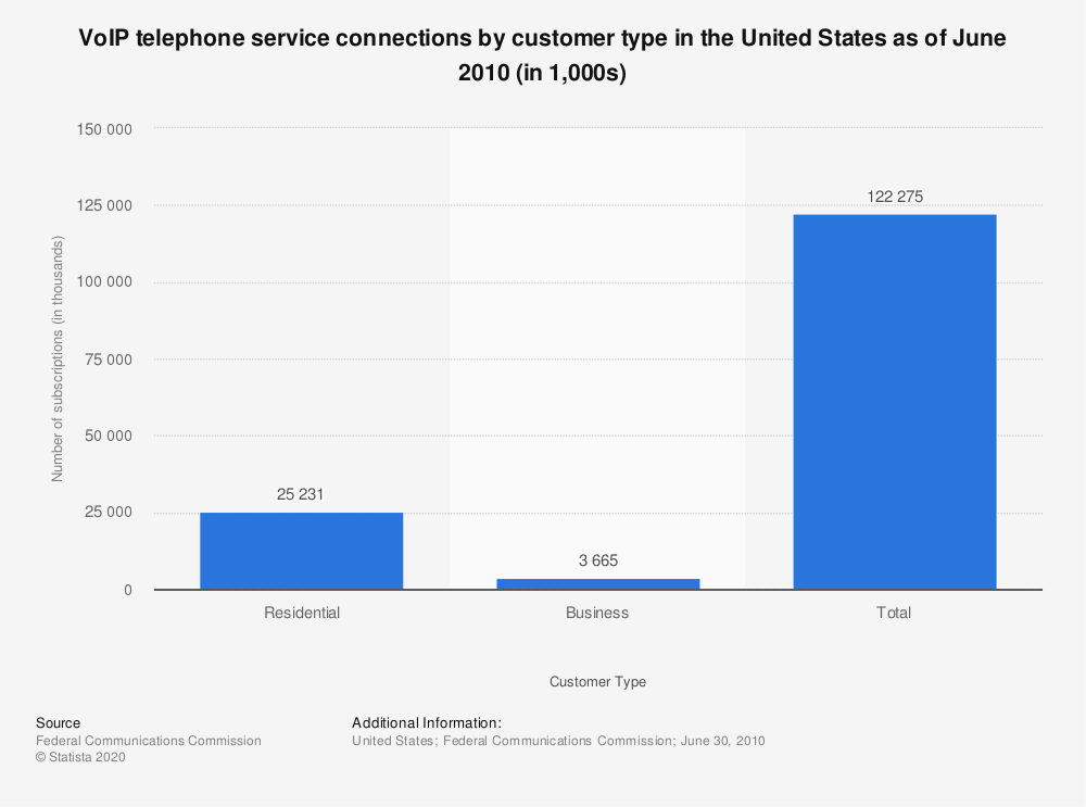 Statistic: VoIP telephone service connections by customer type in the United States as of June 2010 (in 1,000s) | Statista