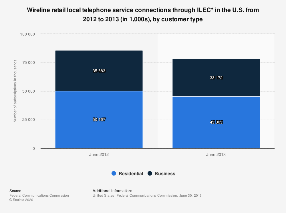 Statistic: Wireline retail local telephone service connections through ILEC*  in the U.S. from 2012 to 2013 (in 1,000s), by customer type | Statista