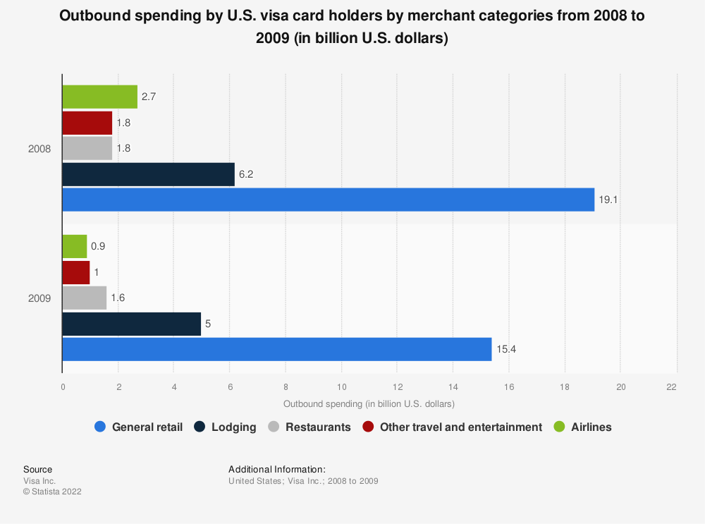 Statistic: Outbound spending by U.S. visa card holders by merchant categories from 2008 to 2009 (in billion U.S. dollars) | Statista