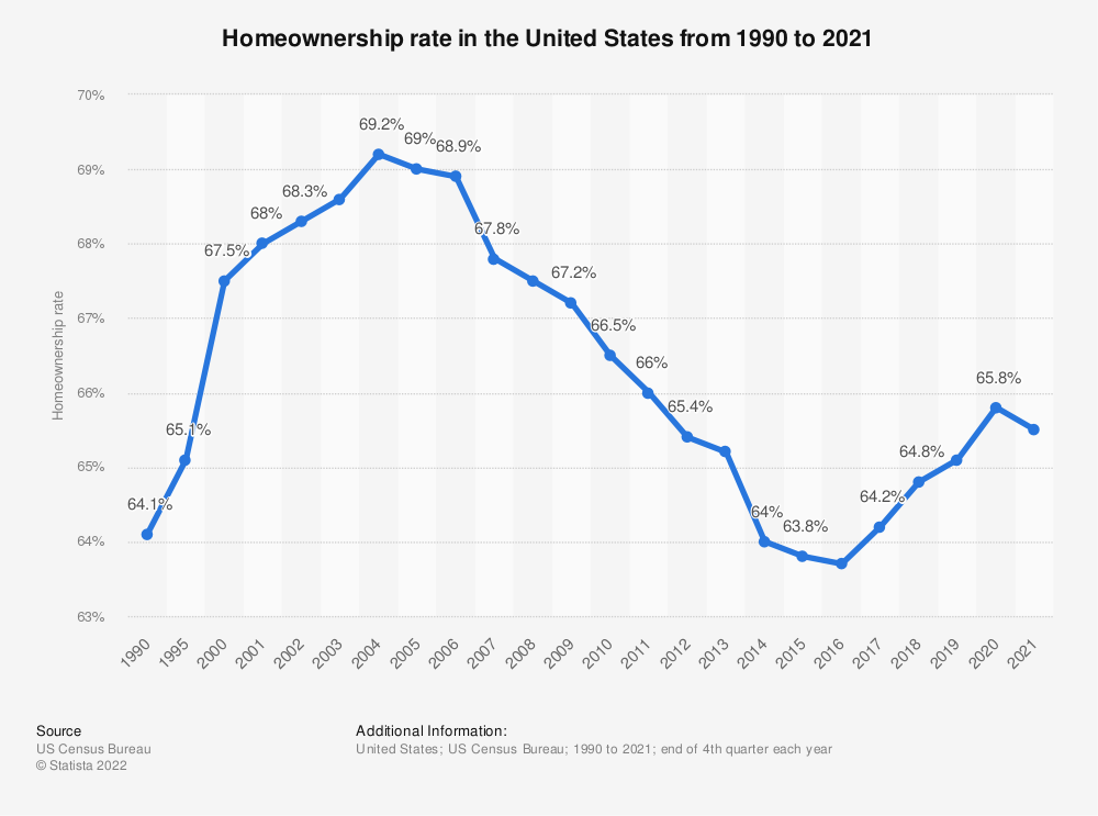 Statistic: Homeownership rate in the United States from 1990 to 2018 | Statista