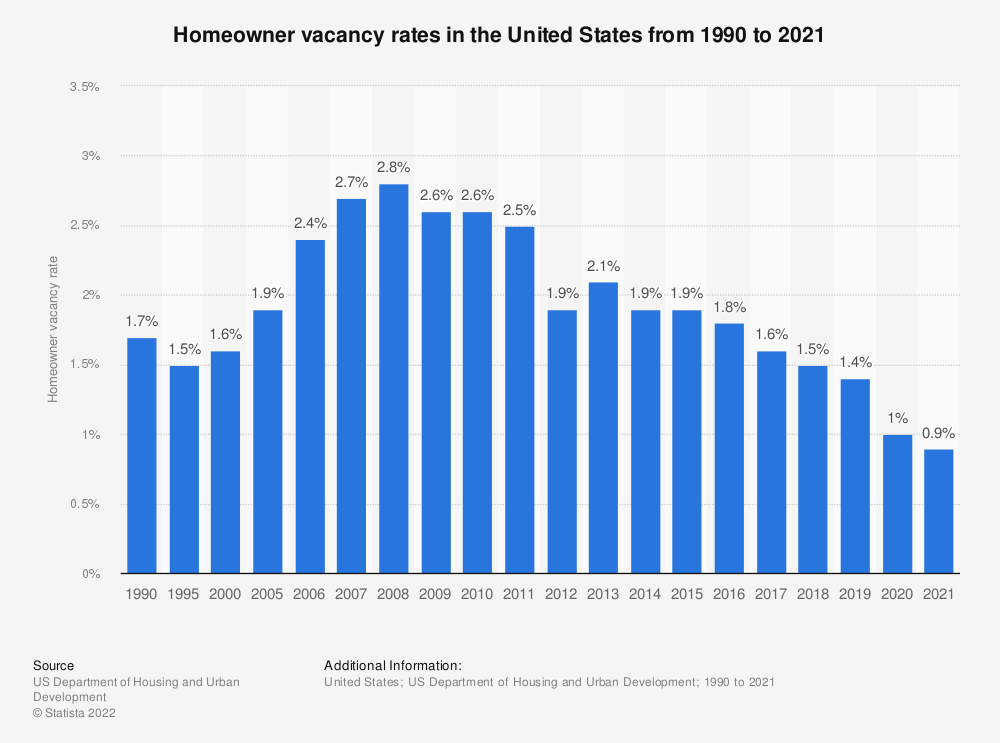 Statistic: Homeowner vacancy rates in the United States from 1990 to 2018 | Statista