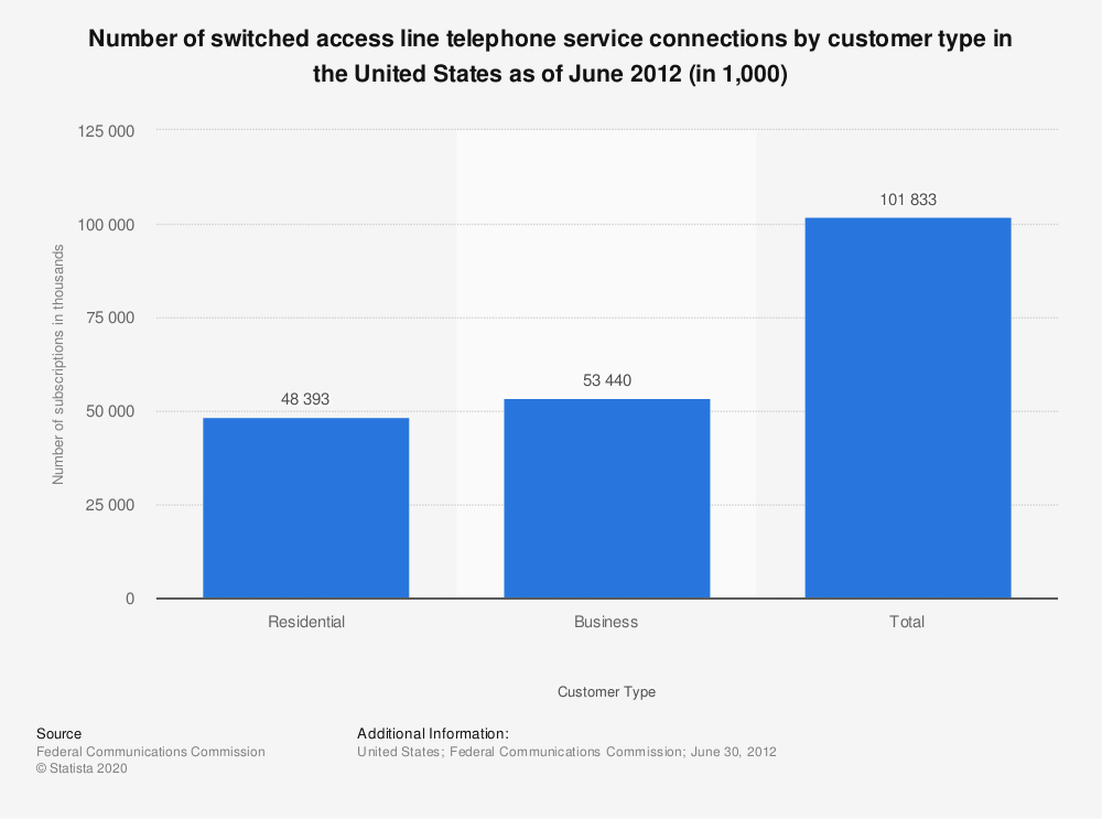 Statistic: Number of switched access line telephone service connections by customer type in the United States as of June 2012 (in 1,000)   Statista