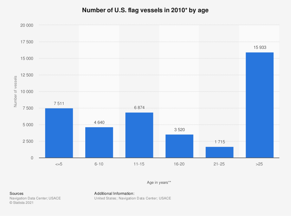 Statistic: Number of U.S. flag vessels in 2010* by age   Statista