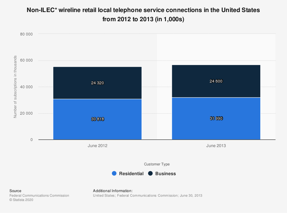 Statistic: Non-ILEC* wireline retail local telephone service connections in the United States from 2012 to 2013 (in 1,000s) | Statista