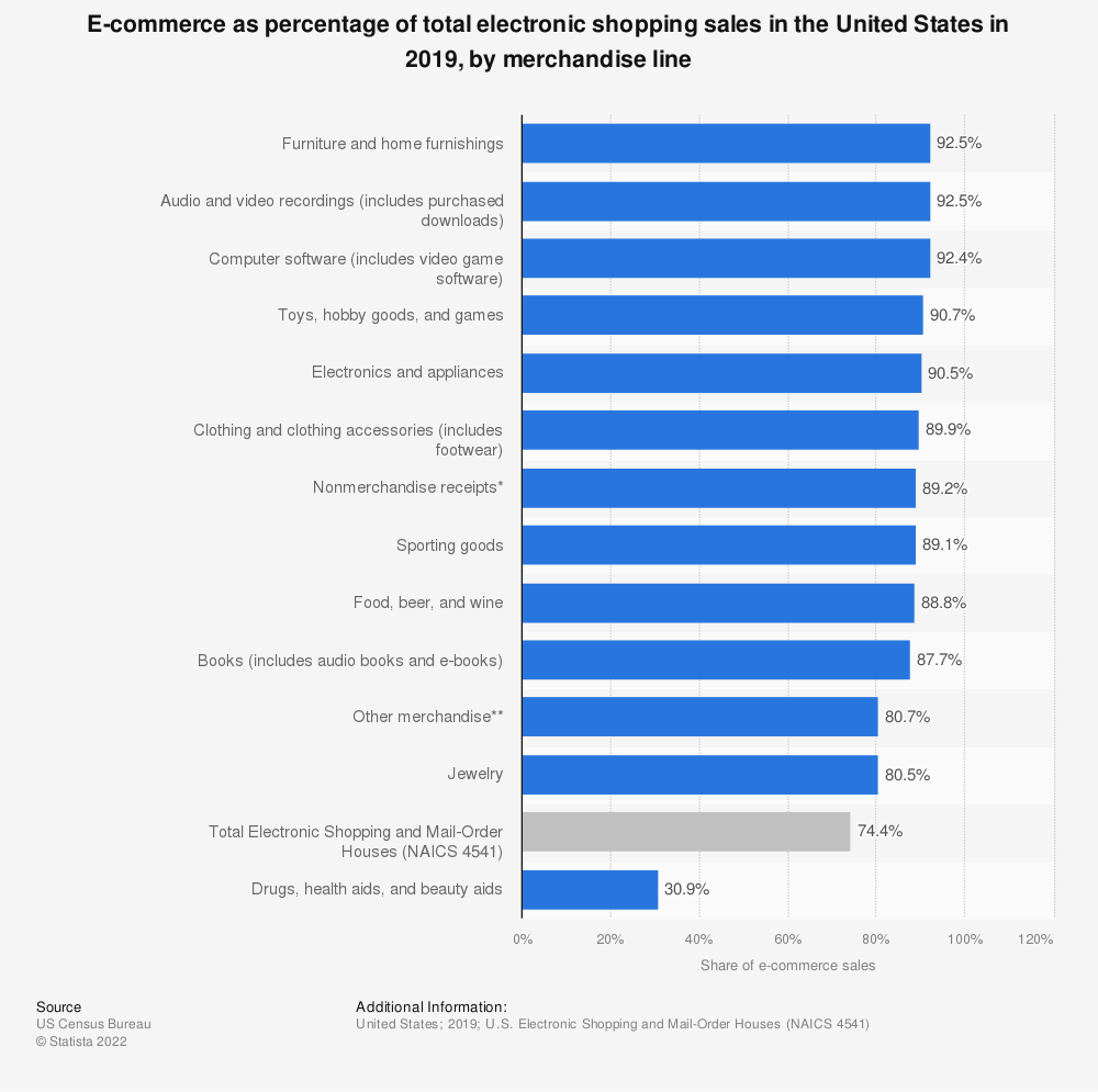 Statistic: E-commerce as percentage of total electronic shopping sales in the United States in 2018, by merchandise line | Statista