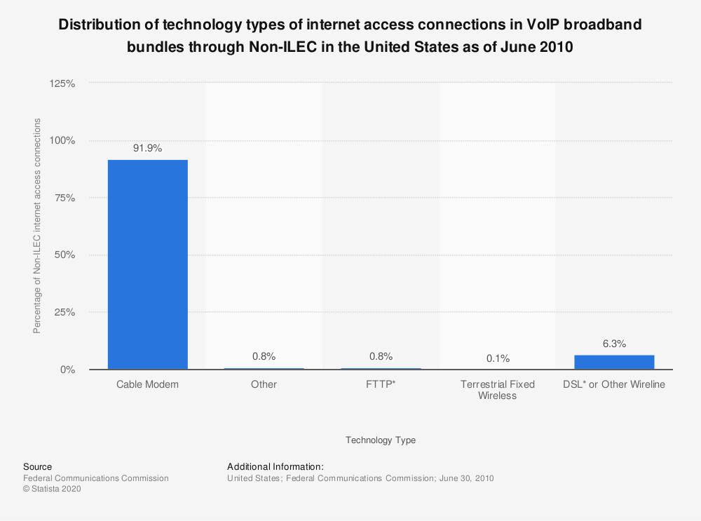 Statistic: Distribution of technology types of internet access connections in VoIP broadband bundles through Non-ILEC in the United States as of June 2010 | Statista