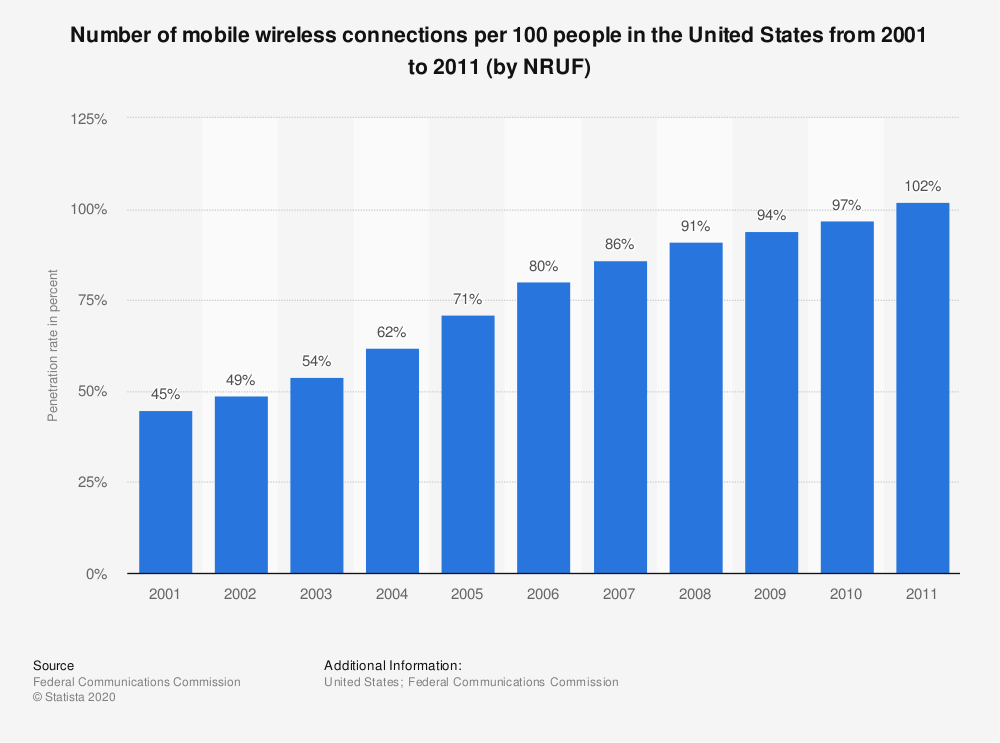 Statistic: Number of mobile wireless connections per 100 people in the United States from 2001 to 2011 (by NRUF)   Statista