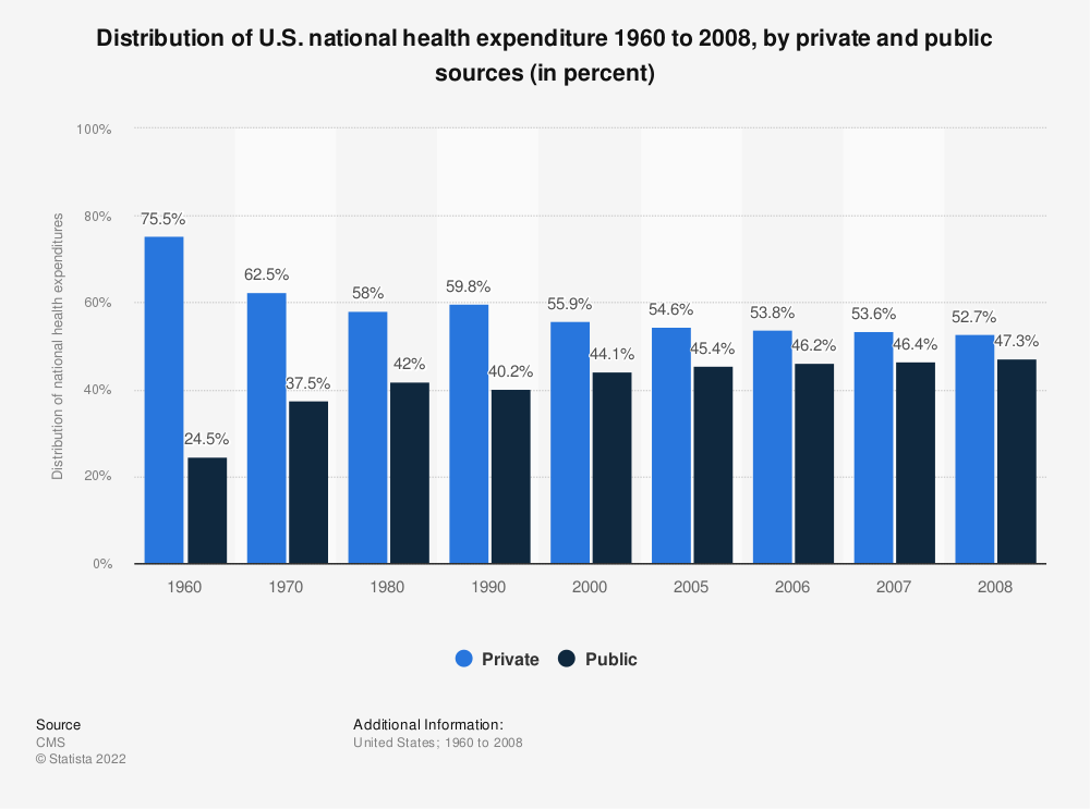 Statistic: Distribution of U.S. national health expenditure 1960 to 2008, by private and public sources (in percent) | Statista