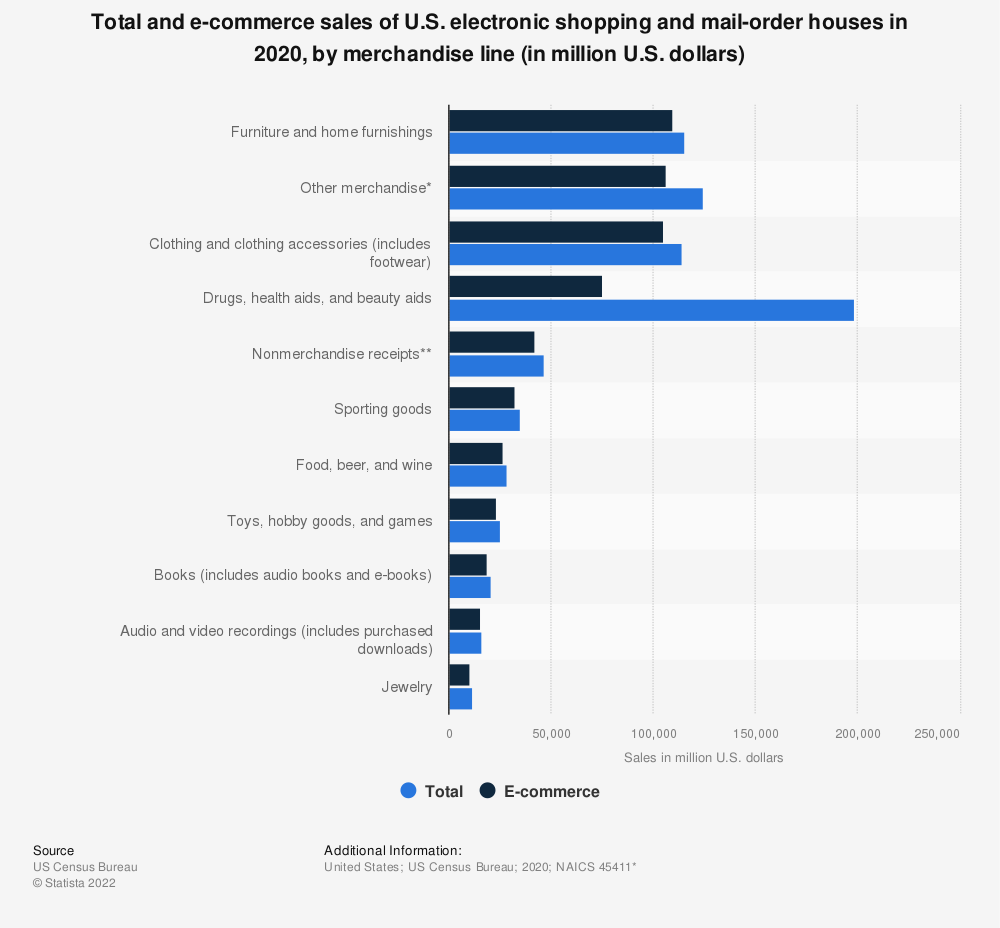 Statistic: Total and e-commerce sales of U.S. electronic shopping and mail-order houses in 2017, by merchandise line (in million U.S. dollars) | Statista