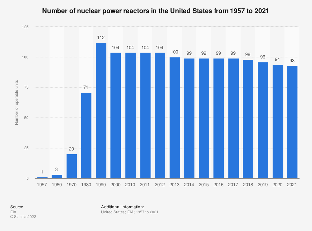 Statistic: Number of nuclear power plants in the United States from 1957 to 2019* | Statista