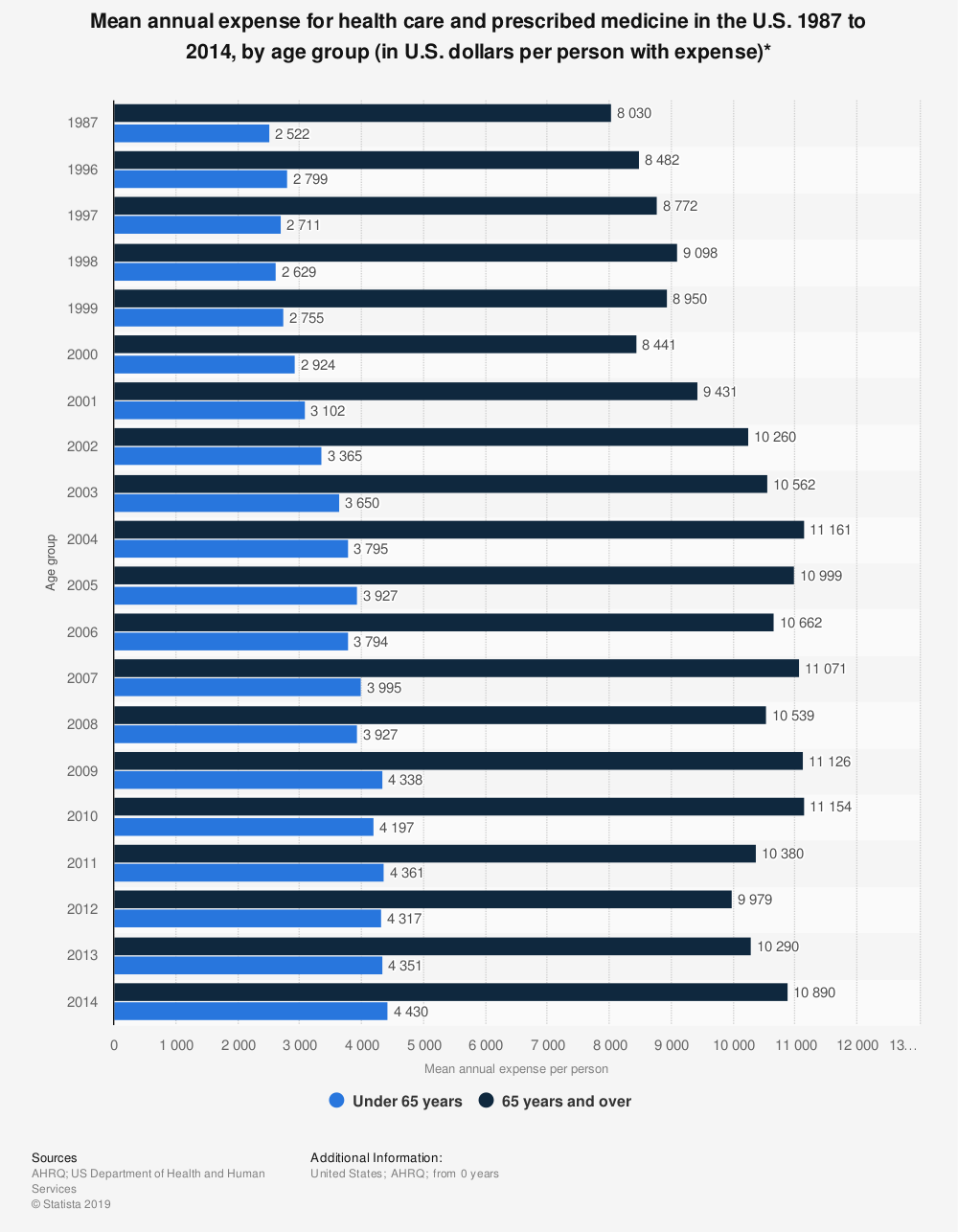 Statistic: Mean annual expense for health care and prescribed medicine in the U.S. 1987 to 2014, by age group (in U.S. dollars per person with expense)* | Statista