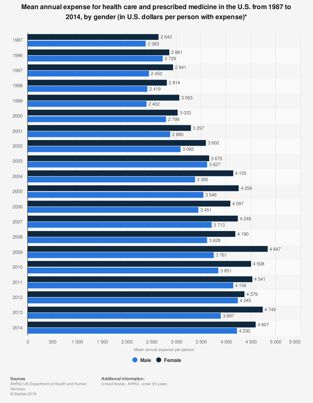 Statistic: Mean annual expense for health care and prescribed medicine in the U.S. from 1987 to 2014, by gender (in U.S. dollars per person with expense)* | Statista