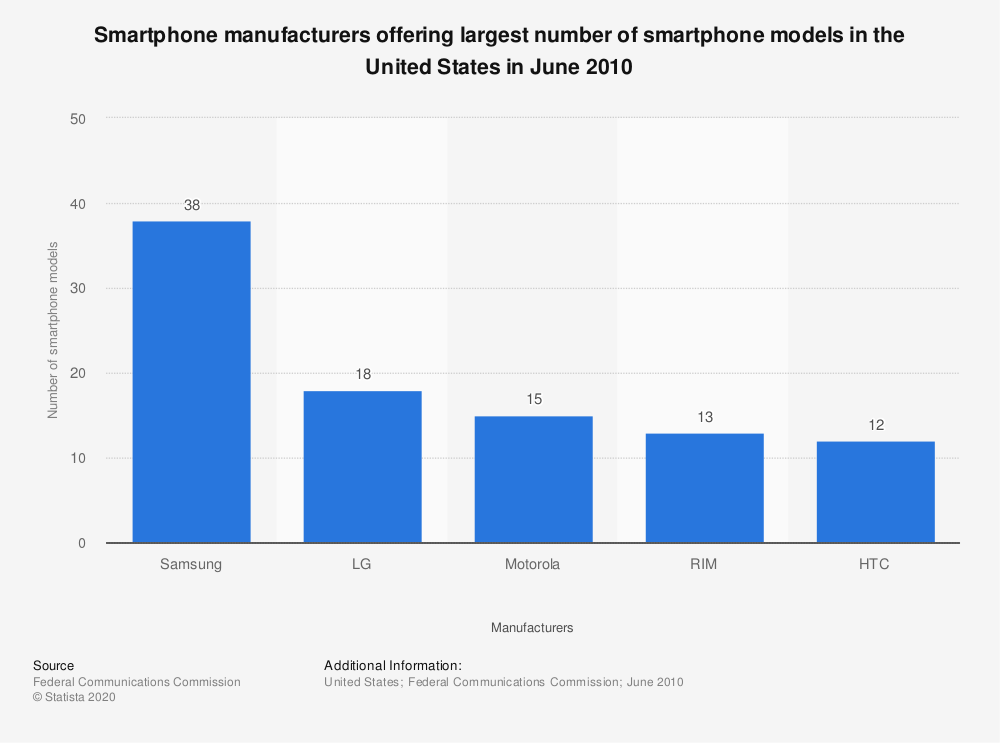 Statistic: Smartphone manufacturers offering largest number of smartphone models in the United States in June 2010 | Statista