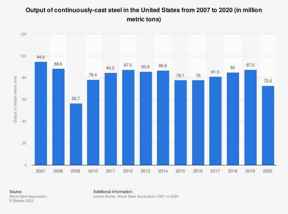 Statistic: Output of continuously-cast steel in the United States from 2007 to 2019 (in million metric tons) | Statista