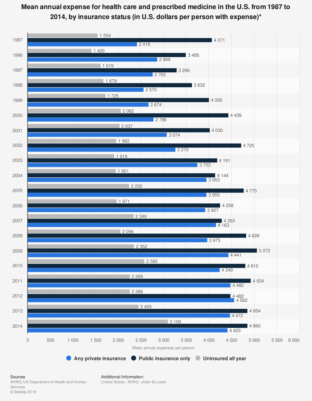 Statistic: Mean annual expense for health care and prescribed medicine in the U.S. from 1987 to 2014, by insurance status (in U.S. dollars per person with expense)* | Statista