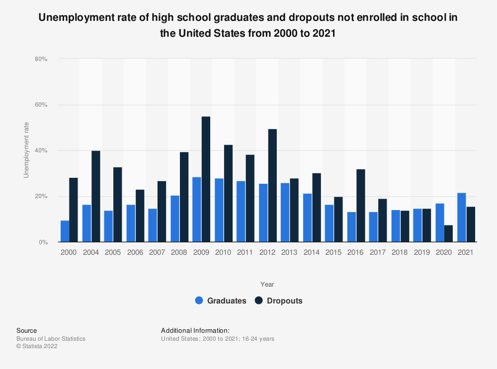 Statistic: Unemployment rate of high school graduates and dropouts not enrolled in school in the United States from 2000 to 2018 | Statista