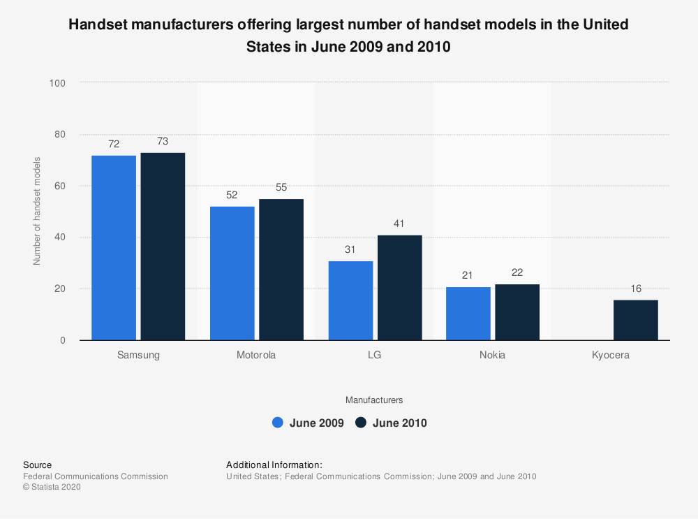 Statistic: Handset manufacturers offering largest number of handset models in the United States in June 2009 and 2010 | Statista