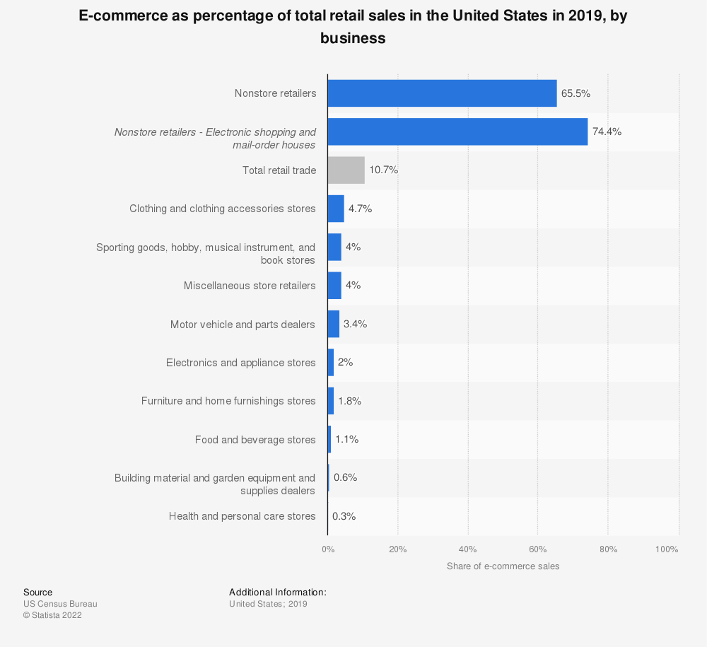 Statistic: E-commerce sales as percentage of total retail sales in the United States in 2018, by business | Statista