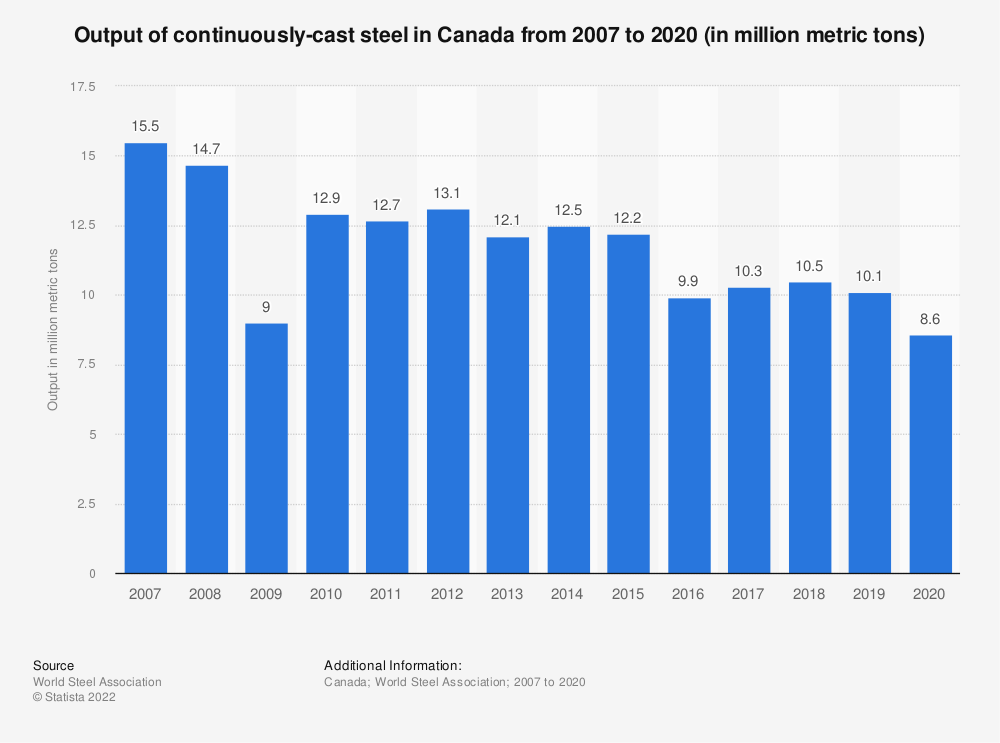 Statistic: Output of continuously-cast steel in Canada from 2007 to 2019 (in million metric tons) | Statista