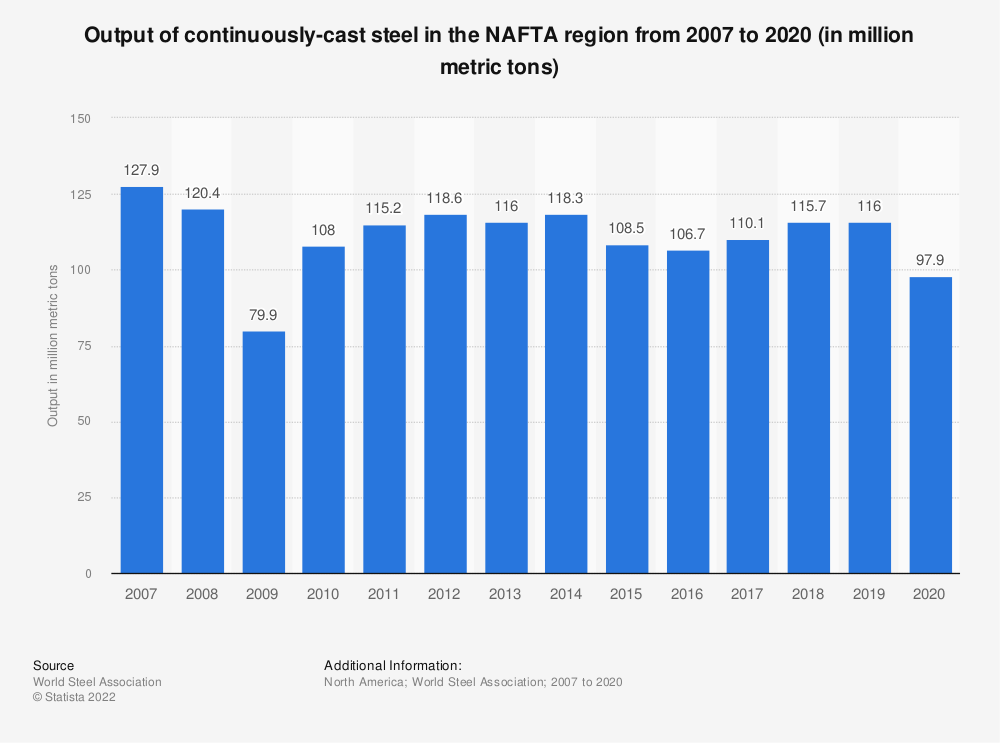 Statistic: Output of continuously-cast steel in the NAFTA region from 2007 to 2018 (in million metric tons) | Statista