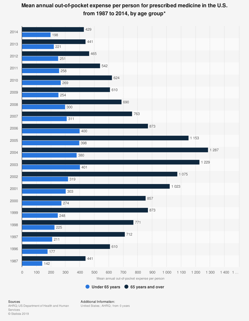 Statistic: Mean annual out-of-pocket expense per person for prescribed medicine in the U.S. from 1987 to 2014, by age group* | Statista