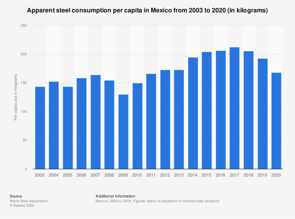 Statistic: Apparent steel consumption per capita in Mexico from 2003 to 2018 (in kilograms of finished steel products) | Statista