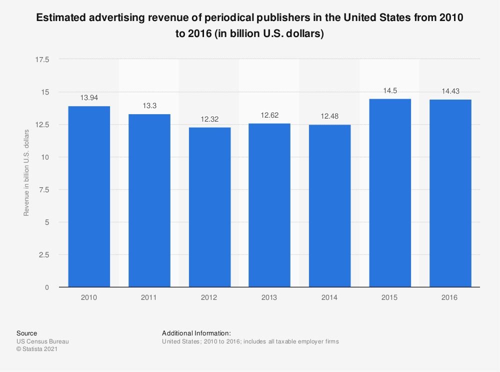 Statistic: Estimated advertising revenue of periodical publishers in the United States from 2010 to 2016 (in billion U.S. dollars) | Statista