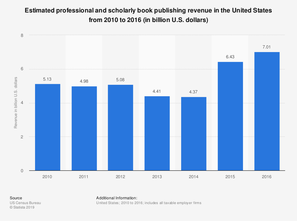 Statistic: Estimated professional and scholarly book publishing revenue in the United States from 2010 to 2016 (in billion U.S. dollars) | Statista