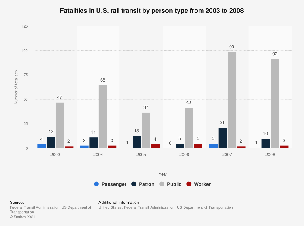 Statistic: Fatalities in U.S. rail transit by person type from 2003 to 2008 | Statista