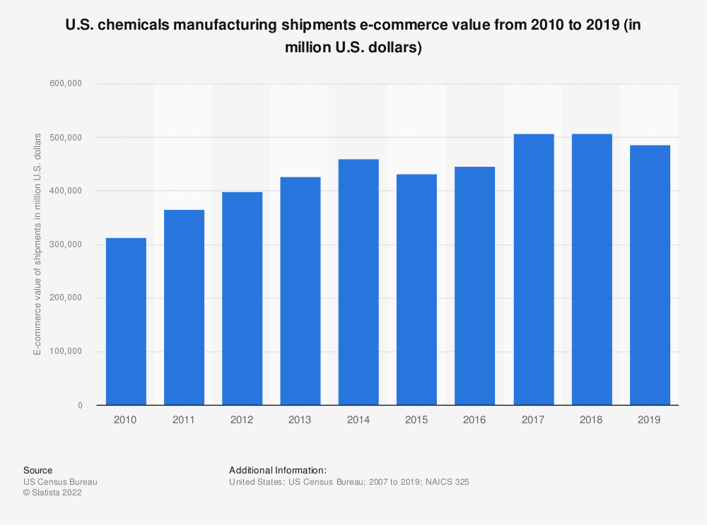 Statistic: U.S. chemicals manufacturing shipments e-commerce value from 2003 to 2016 (in million U.S. dollars) | Statista