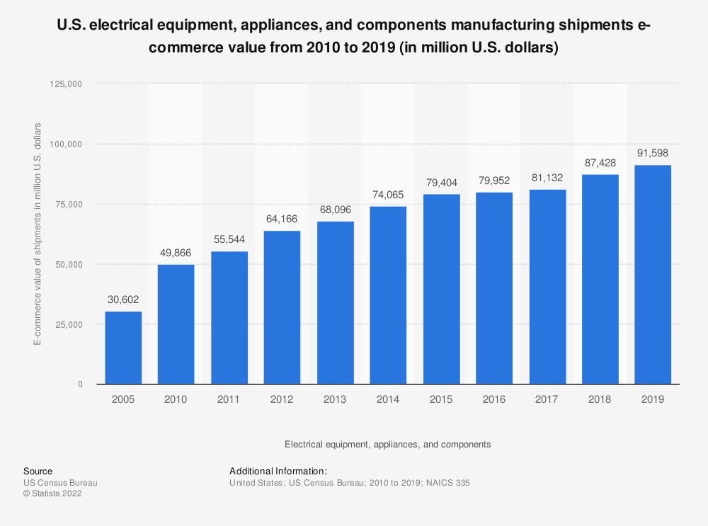 Statistic: U.S. electrical equipment, appliances, and components manufacturing shipments e-commerce value from 2003 to 2016 (in million U.S. dollars) | Statista
