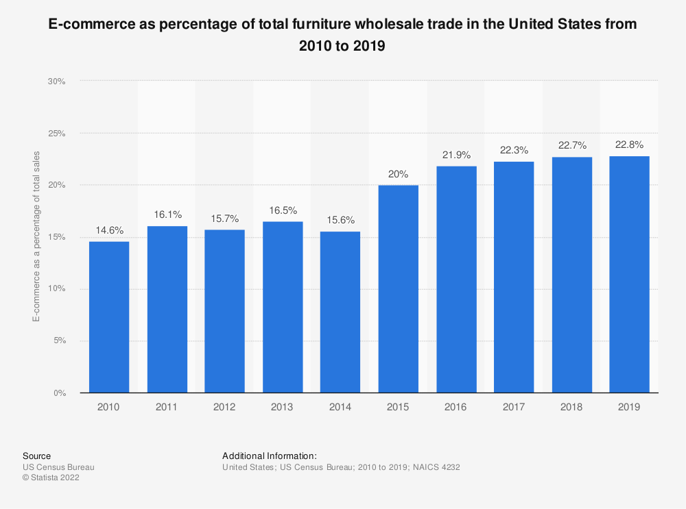 Statistic: E-commerce as percentage of total furniture wholesale trade in the United States from 2007 to 2016 | Statista
