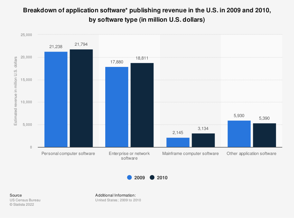 Statistic: Breakdown of application software* publishing revenue in the U.S. in 2009 and 2010, by software type (in million U.S. dollars) | Statista