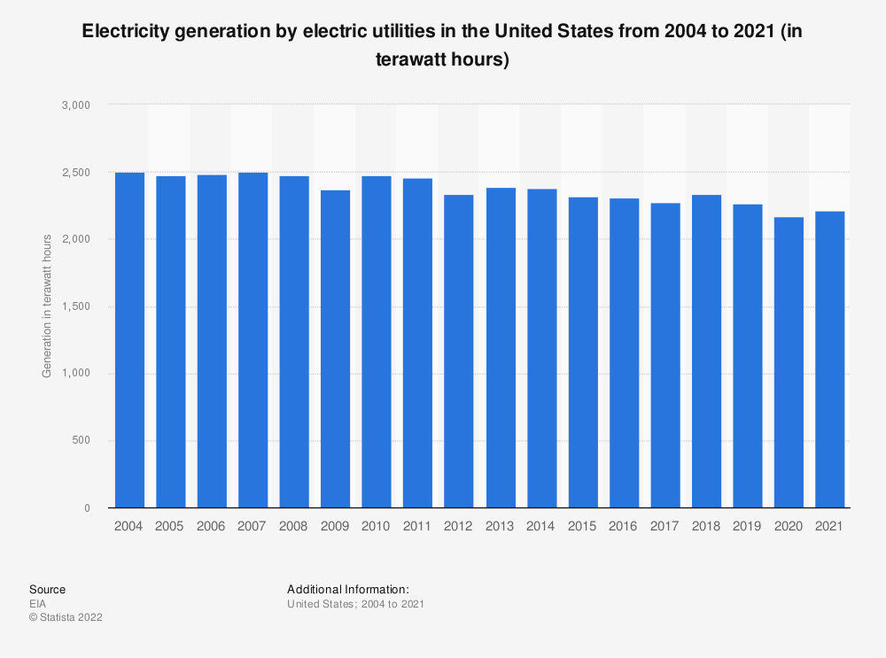 Statistic: Electricity generation by electric utilities in the U.S. from 2004 to 2018 (in million megawatt hours) | Statista