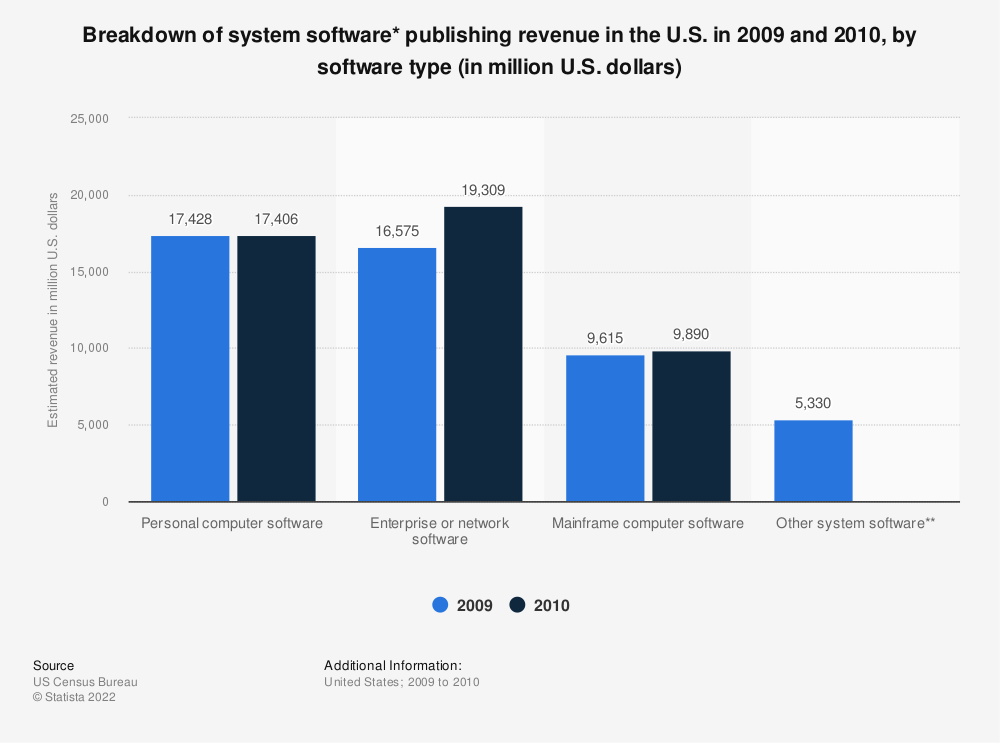 Statistic: Breakdown of system software* publishing revenue in the U.S. in 2009 and 2010, by software type (in million U.S. dollars) | Statista
