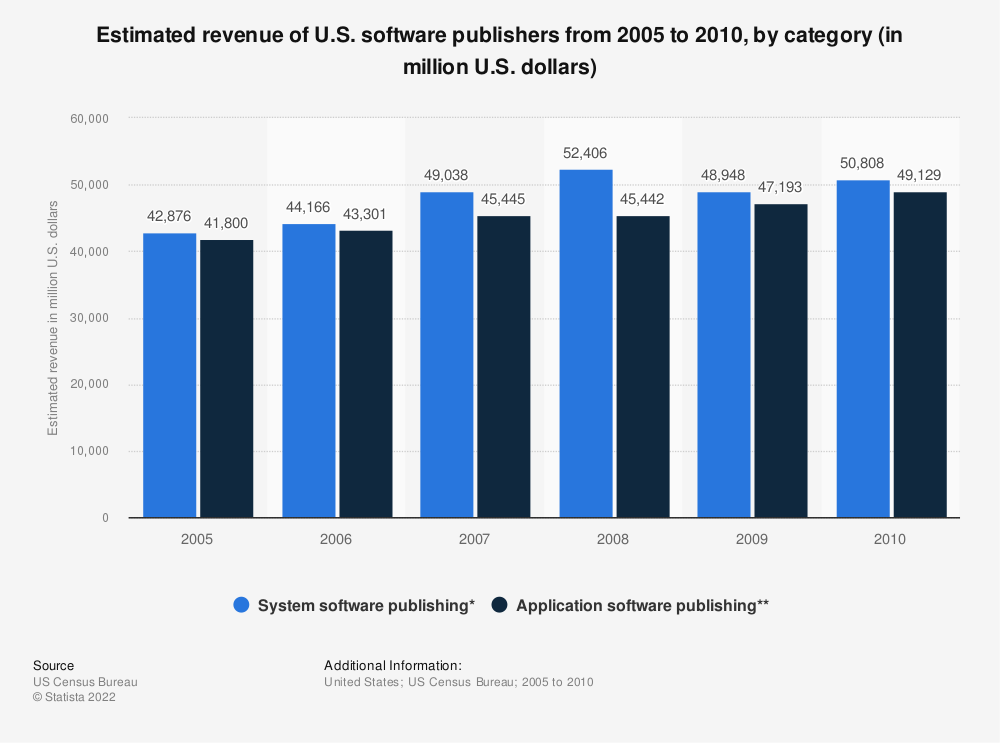 Statistic: Estimated revenue of U.S. software publishers from 2005 to 2010, by category (in million U.S. dollars) | Statista