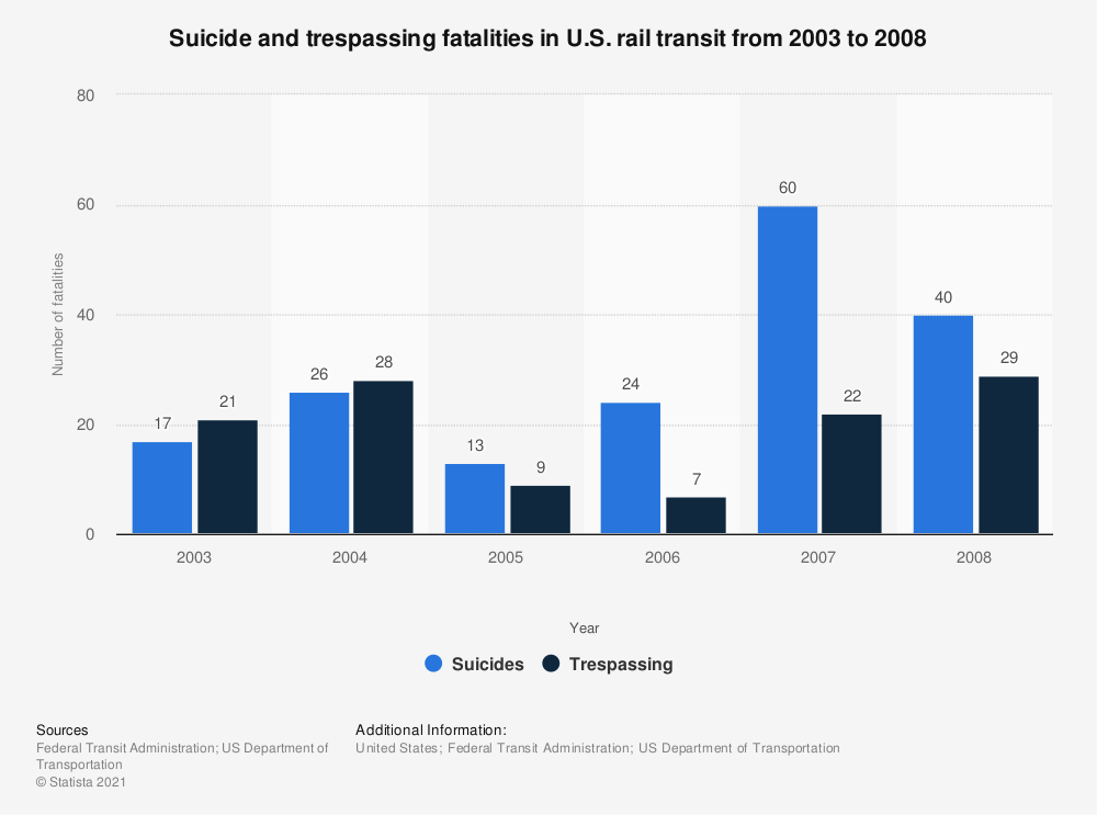 Statistic: Suicide and trespassing fatalities in U.S. rail transit from 2003 to 2008 | Statista