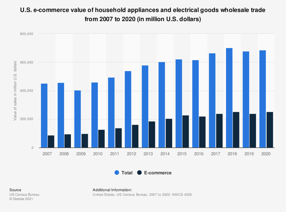 Statistic: U.S. e-commerce value of household appliances and electrical goods wholesale trade from 2007 to 2018 (in million U.S. dollars) | Statista